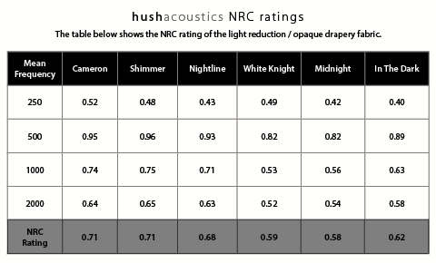HushAcoustics_LR&OpaqueDrapery GRAPH CentreAlignment