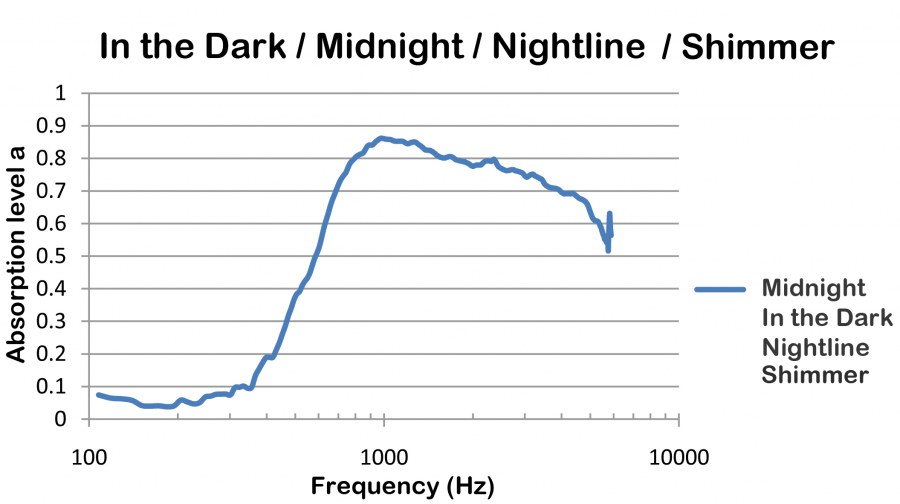 Midnight_Graph
