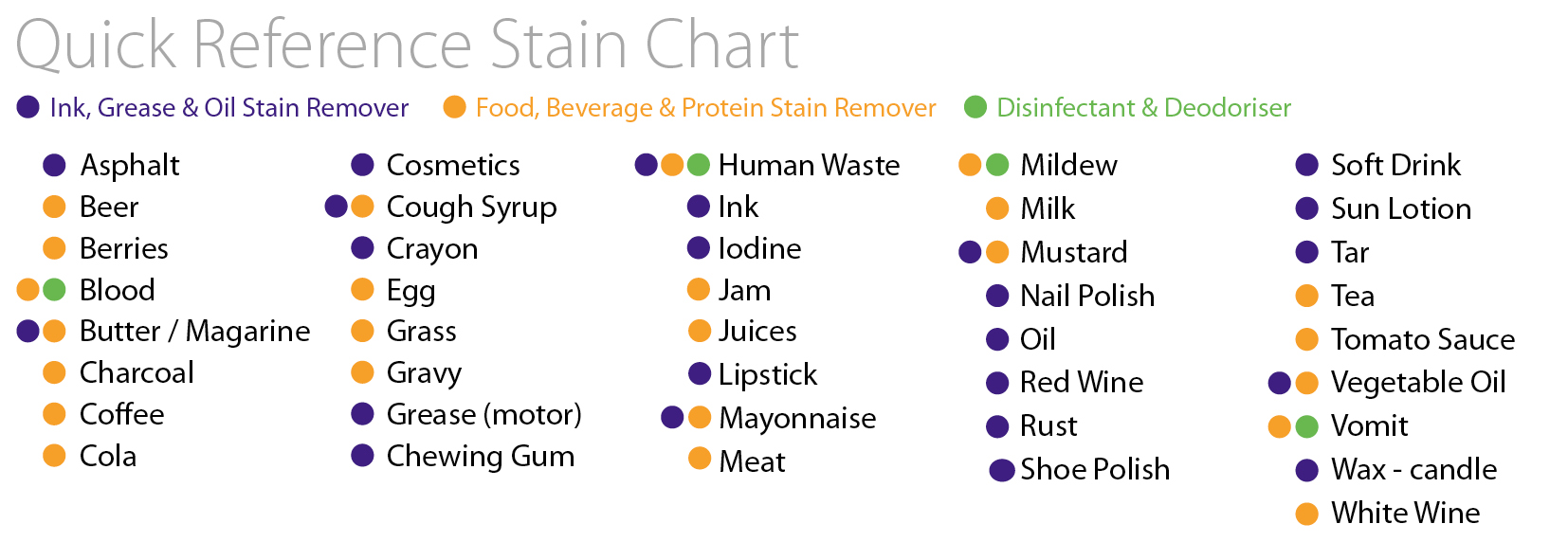Quick Reference Stain Chart