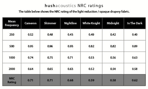 Hush acoustics Light Reduction drapery NRC