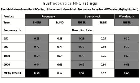Hush sheer drapery NRC