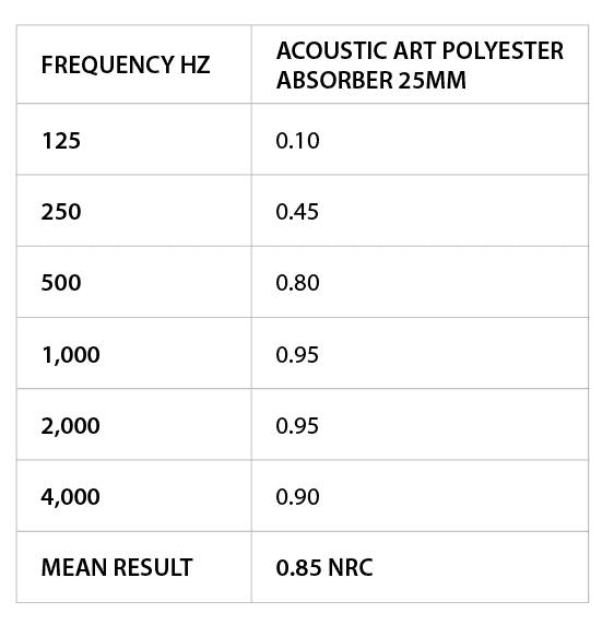WhisperArt acoustic art NRC Rating table