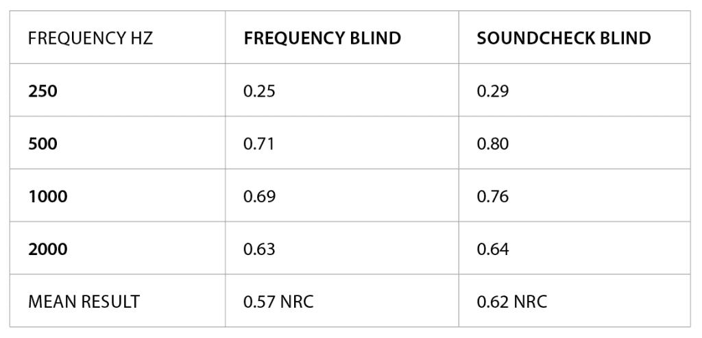 Hush blind NRC ratings