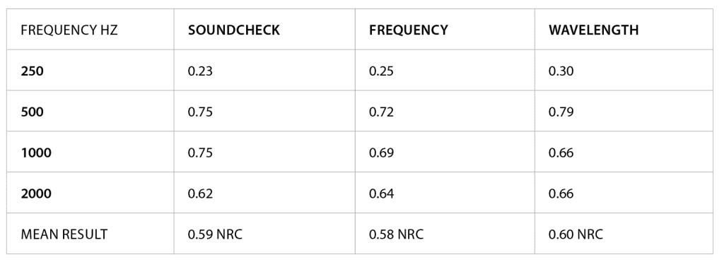 Hush sheer drapery acoustic NRC